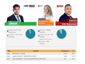 01-lokalni-izbori-vogosca-rezultati-nacelnik
