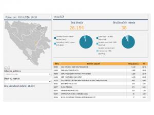 02-lokalni-izbori-vogosca-rezultati-opcinsko-vijece