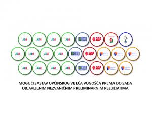 03-lokalni-izbori-vogosca-moguci-sastav-opcinskog-vijeca